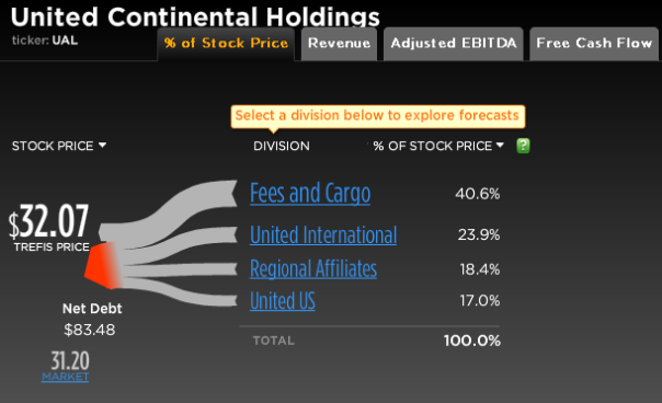 United Continental Stock Break-Up